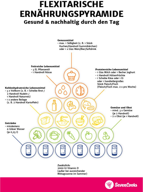Ernährungspyramide für Mischkost von SevenCooks im Hochformat