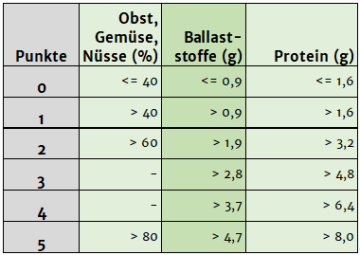 Nutri-Score-Tabelle positive Nährstoffe