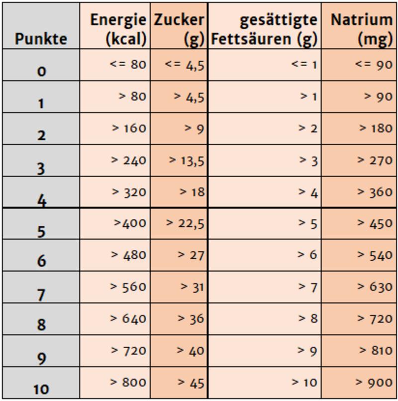 Nutri-Score-Tabelle: ungünstige Nährstoffe