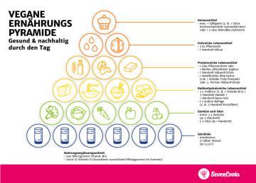 vegane Ernährungspyramide für Desktop und zum Ausdrucken