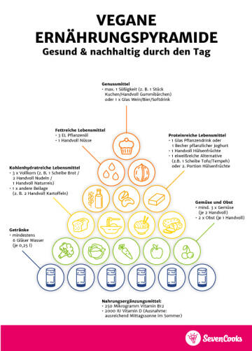vegane Ernährungspyramide für Smartphones V2