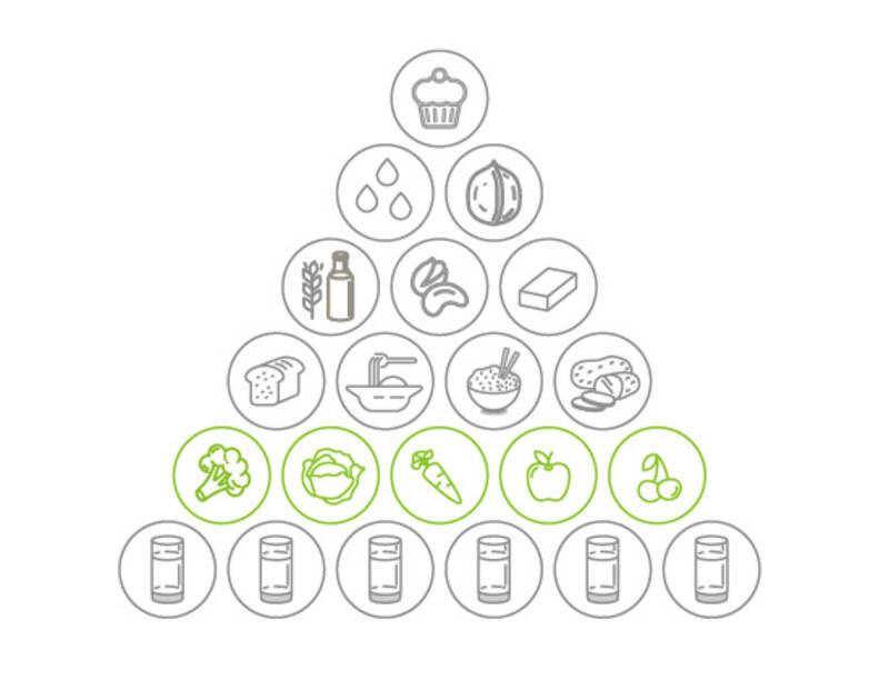 Vegane Ernährungspyramide Gemüseanteil