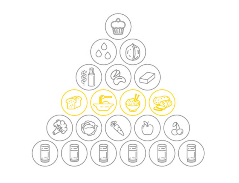 Vegane Ernährungspyramide von SevenCooks: Kohlenhydrate
