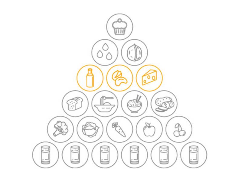 Der Anteil an eiweißreichen Lebensmitteln in der vegetarischen Ernährungspyramide von SevenCooks